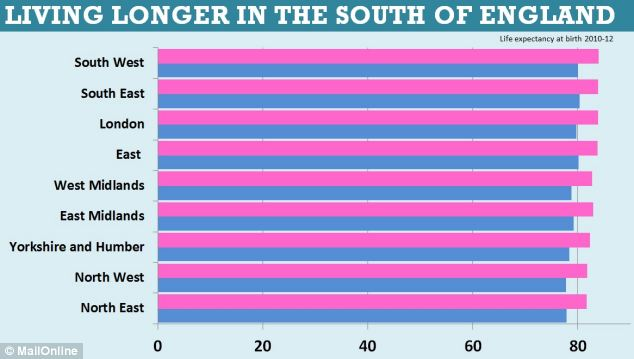 Living longer in the south of England
