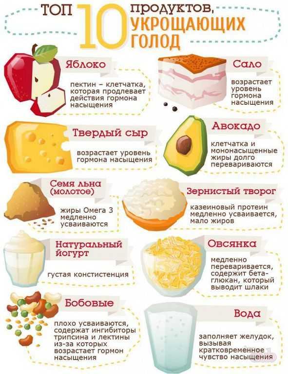 продукты снижающие вес что делать